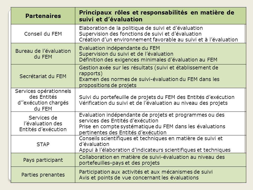 PartenairesPrincipaux rôles et responsabilités en matière de suivi et d'évaluation. Conseil du FEM.