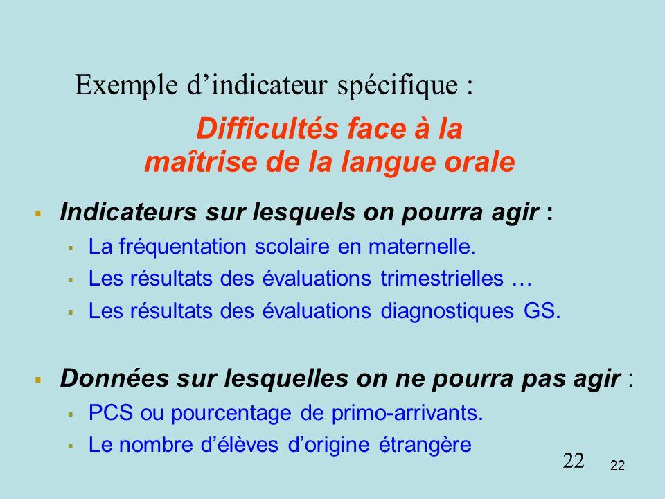 Difficultés face à la maîtrise de la langue orale