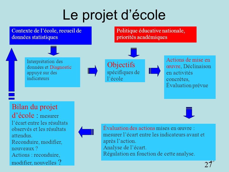 Le projet d'école Objectifs spécifiques de l'école