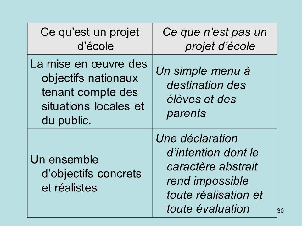Ce qu'est un projet d'école Ce que n'est pas un projet d'école