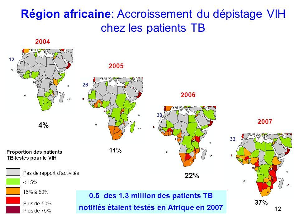 Région africaine: Accroissement du dépistage VIH chez les patients TB