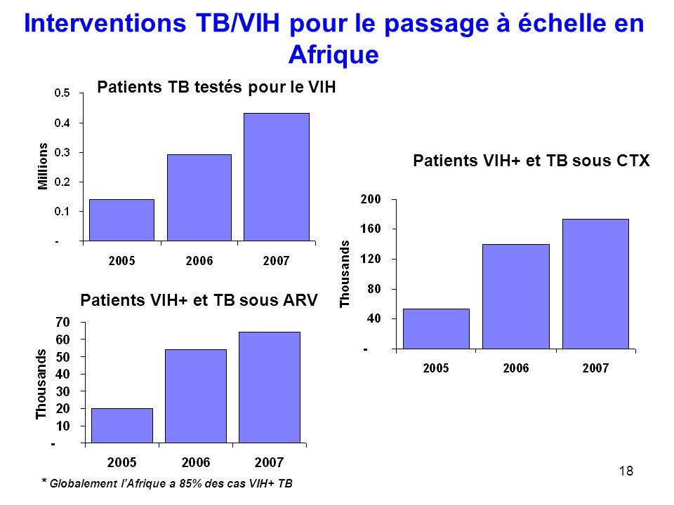 Interventions TB/VIH pour le passage à échelle en Afrique