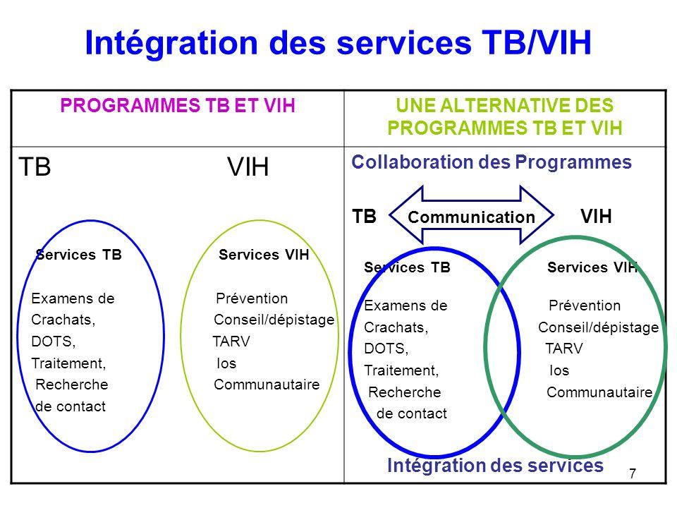 Intégration des services TB/VIH