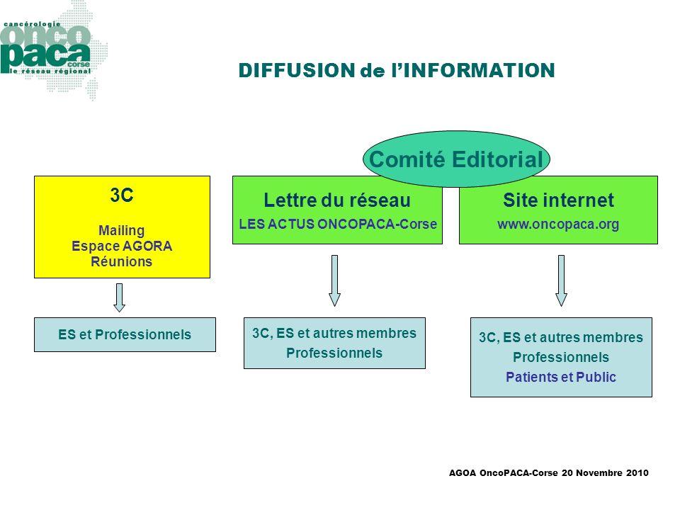 DIFFUSION de l'INFORMATION