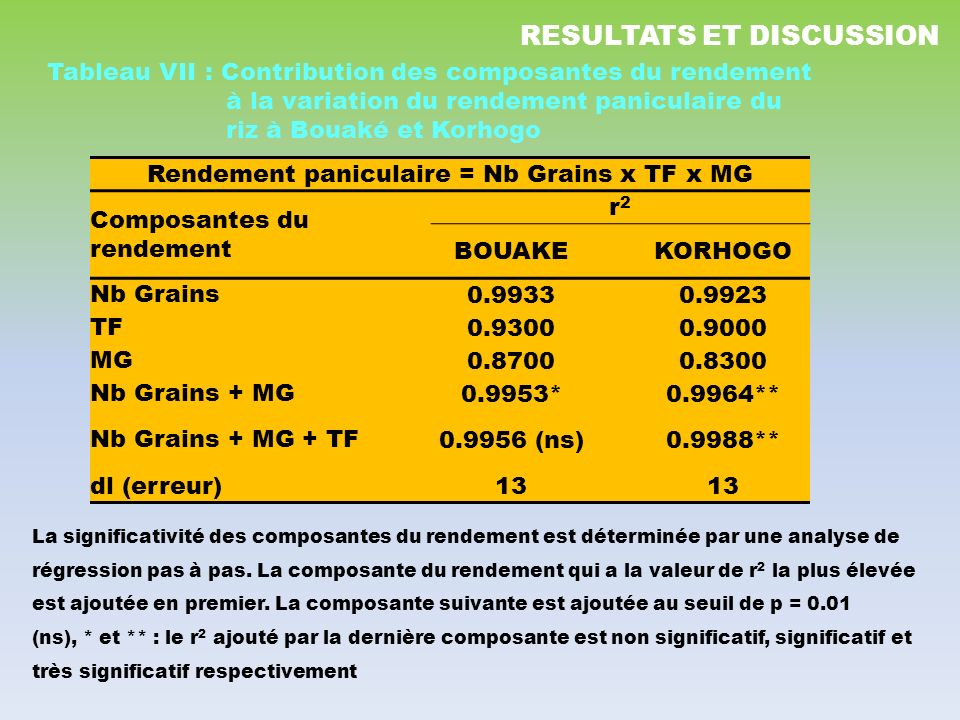 Rendement paniculaire = Nb Grains x TF x MG