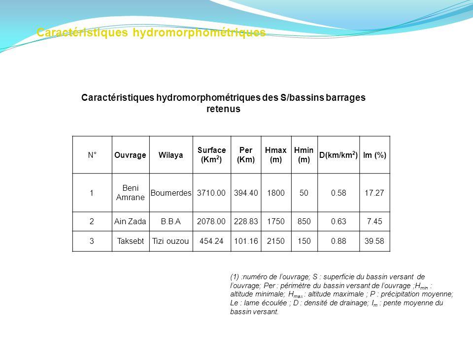 Caractéristiques hydromorphométriques des S/bassins barrages retenus