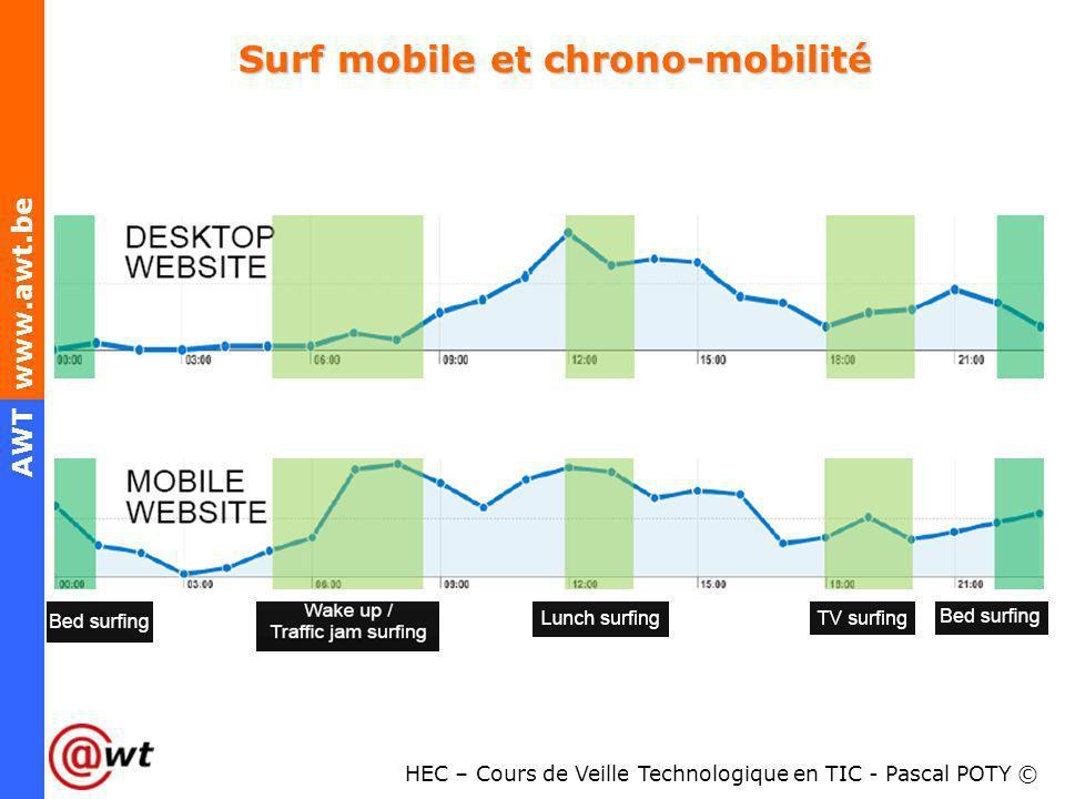 Surf mobile et chrono-mobilité