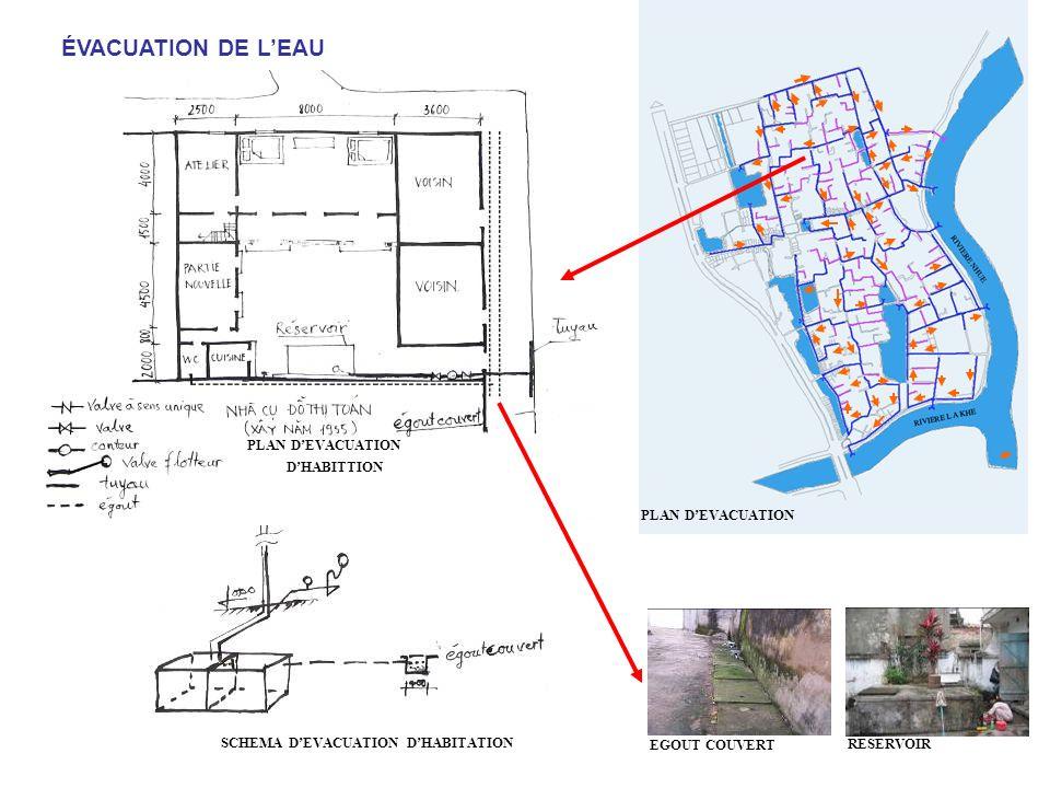 ÉVACUATION DE L'EAU PLAN D'EVACUATION D'HABITTION PLAN D'EVACUATION