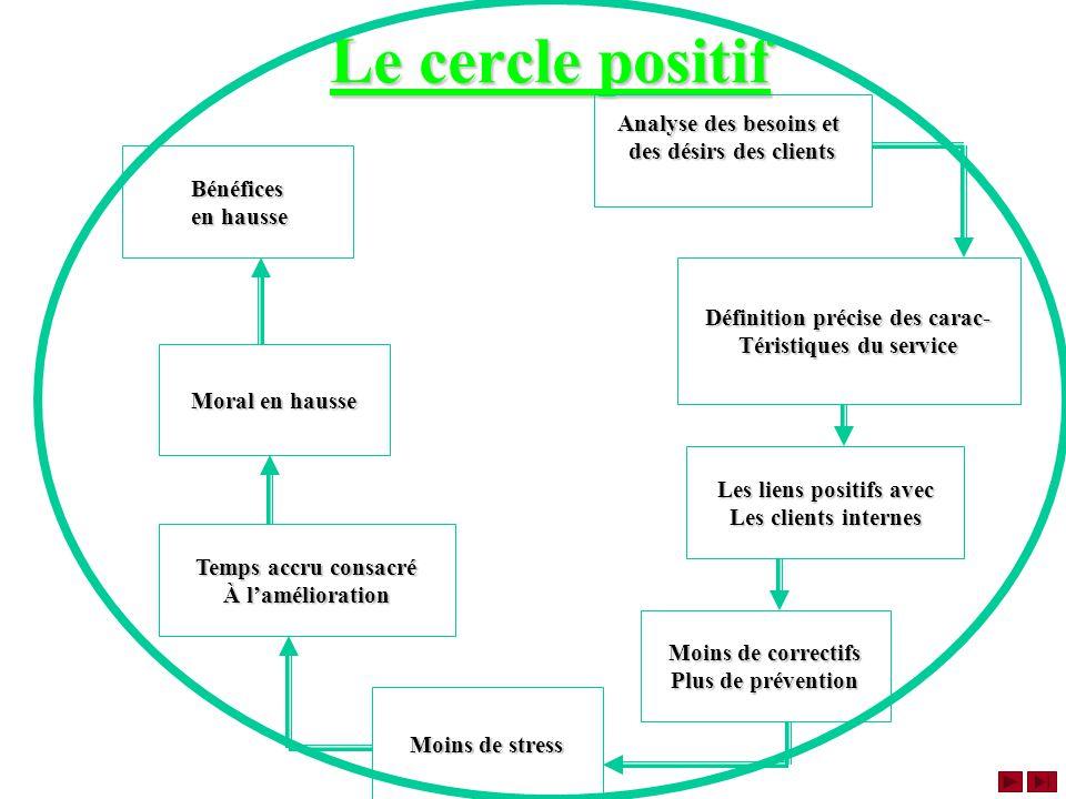 Le cercle positif Analyse des besoins et des désirs des clients