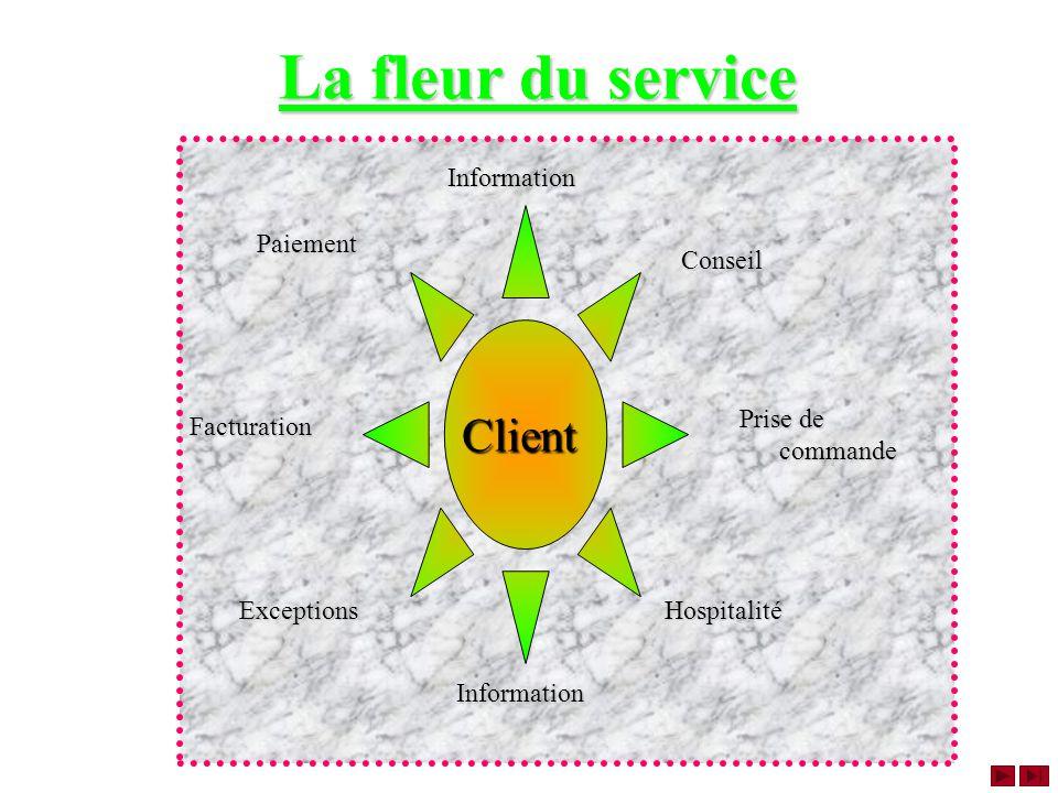La fleur du service Client Prise de commande Information Conseil