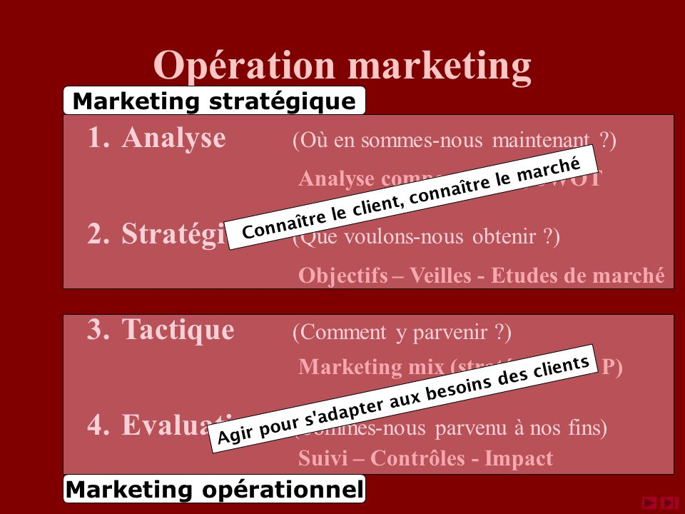 Marketing stratégique