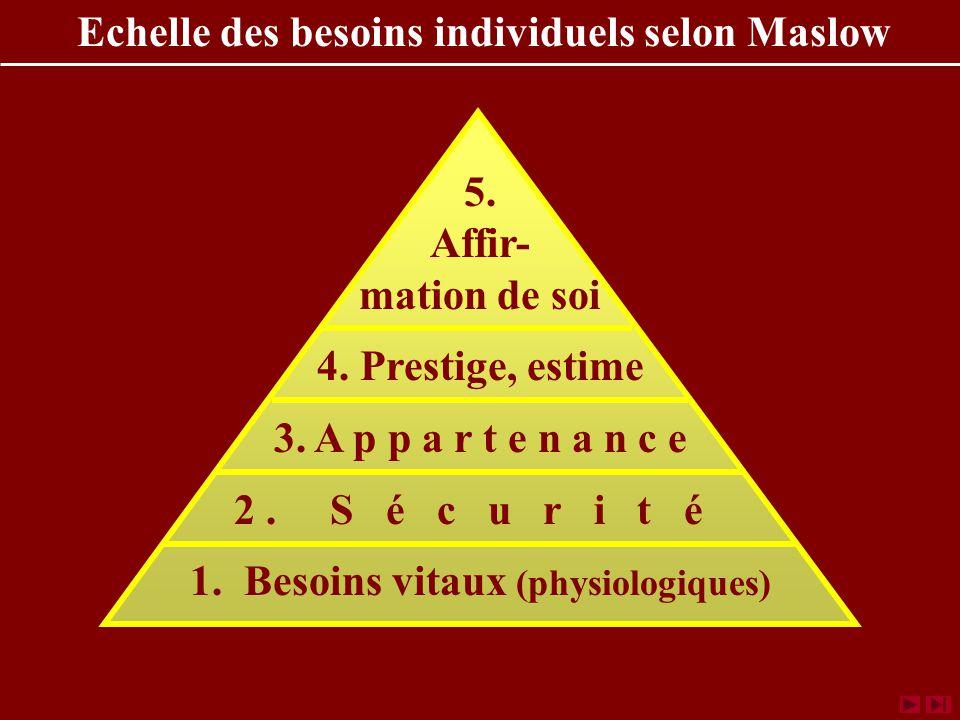 Echelle des besoins individuels selon Maslow