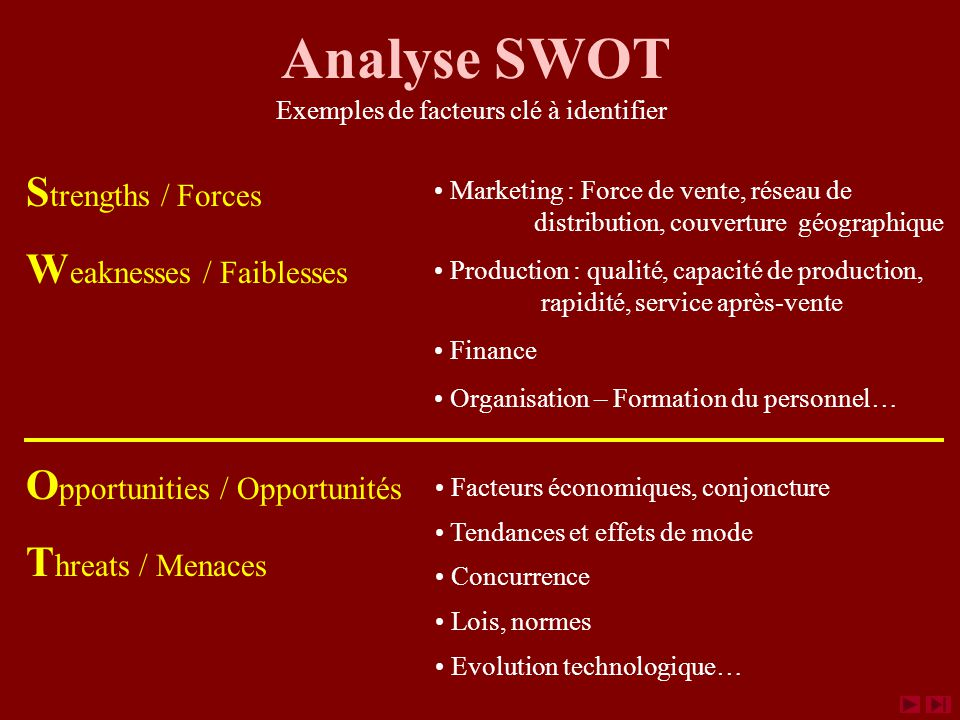 Analyse SWOT Strengths / Forces Weaknesses / Faiblesses