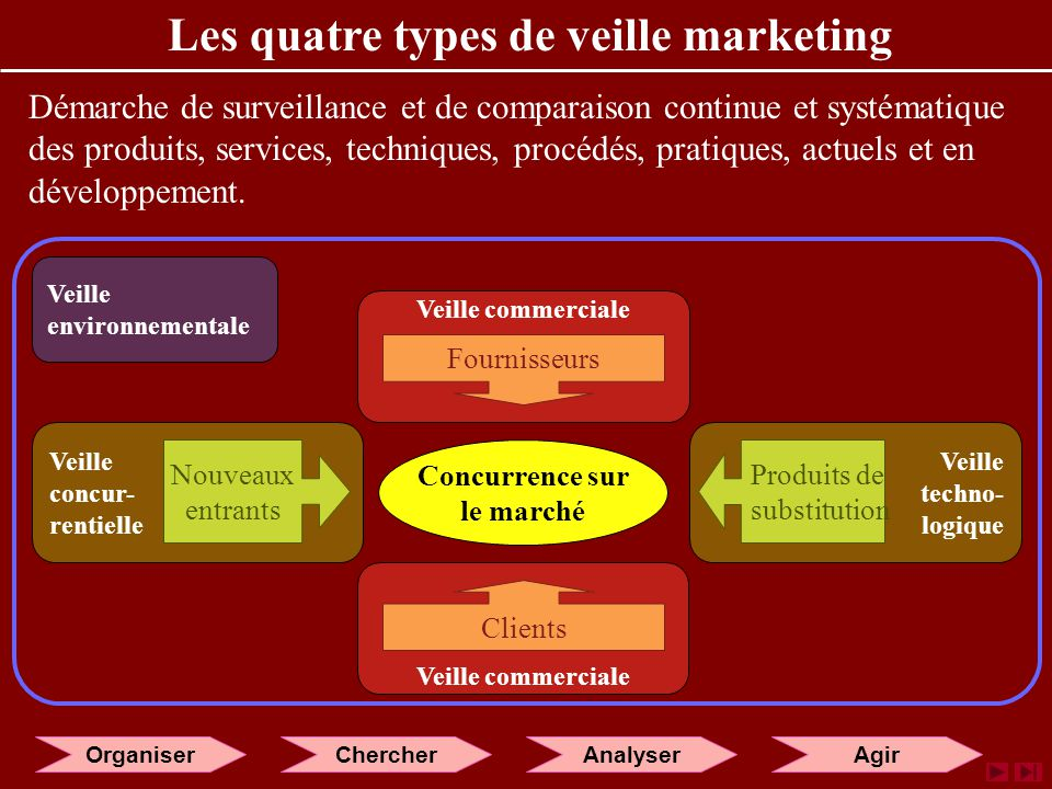 Les quatre types de veille marketing