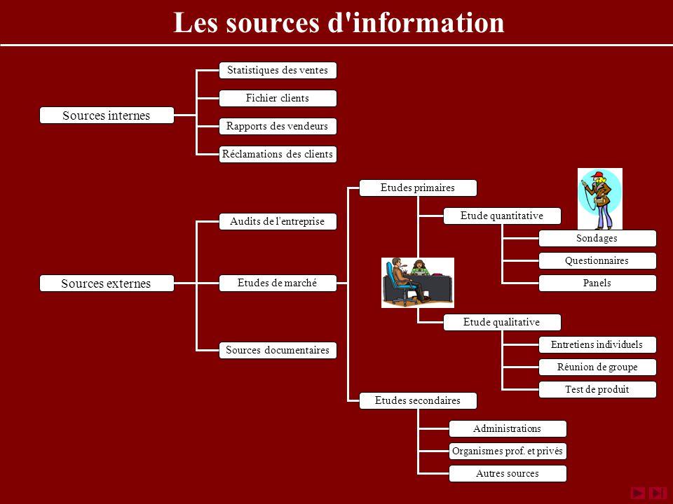 Les sources d information