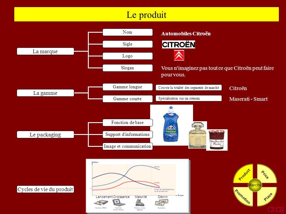 Le produit Automobiles Citroën La marque
