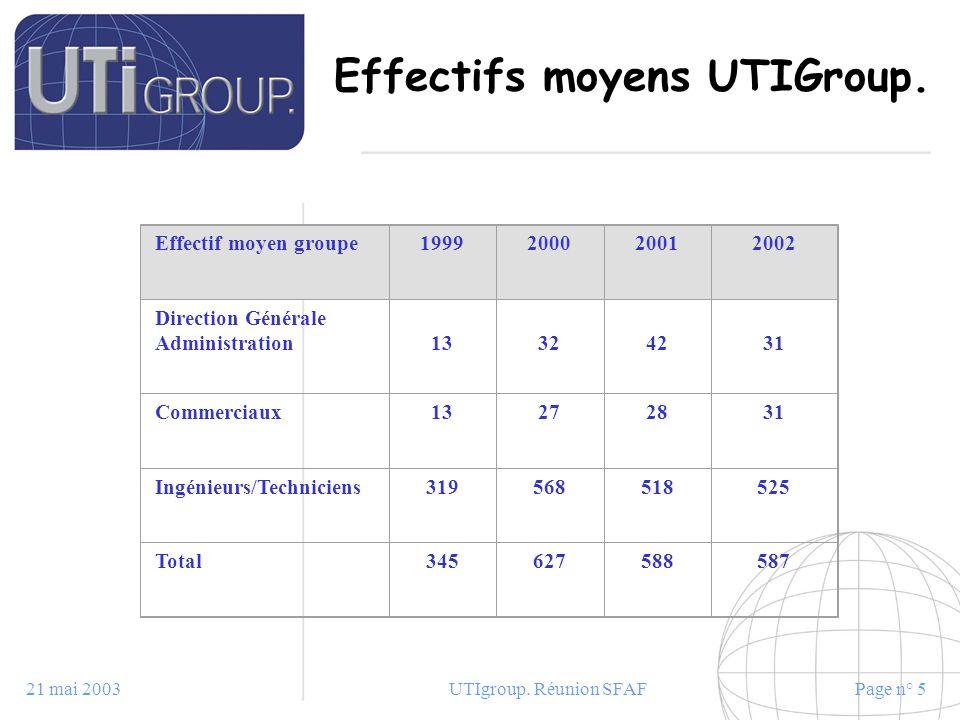 Effectifs moyens UTIGroup.