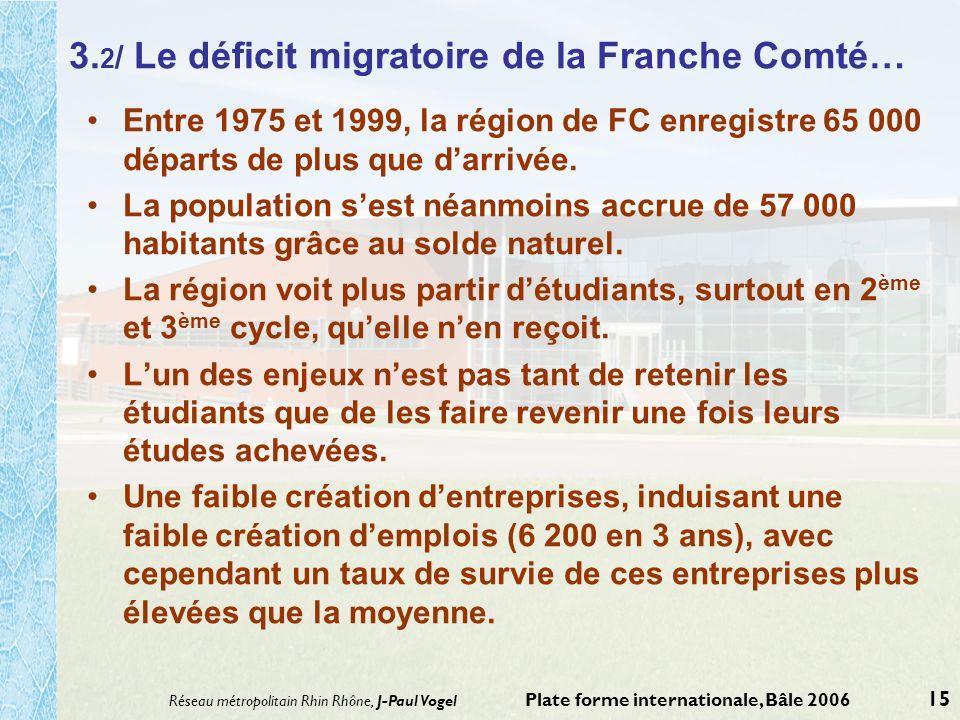 3.2/ Le déficit migratoire de la Franche Comté…