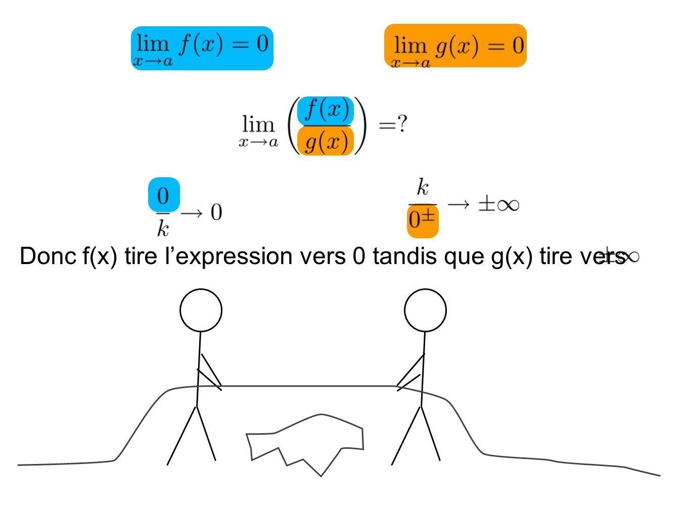 Donc f(x) tire l'expression vers 0 tandis que g(x) tire vers
