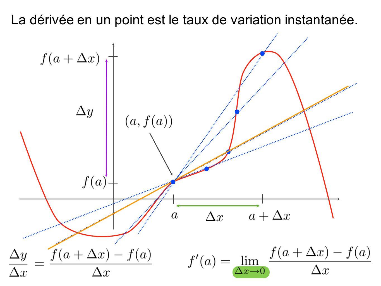 La dérivée en un point est le taux de variation instantanée.