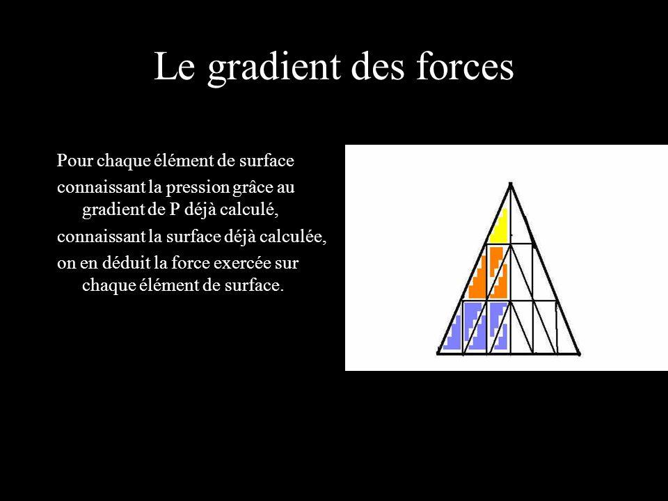 Le gradient des forces Pour chaque élément de surface