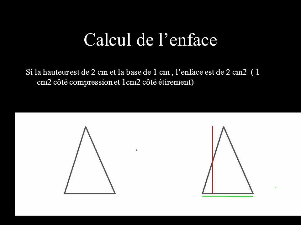 Calcul de l'enface Si la hauteur est de 2 cm et la base de 1 cm , l'enface est de 2 cm2 ( 1 cm2 côté compression et 1cm2 côté étirement)