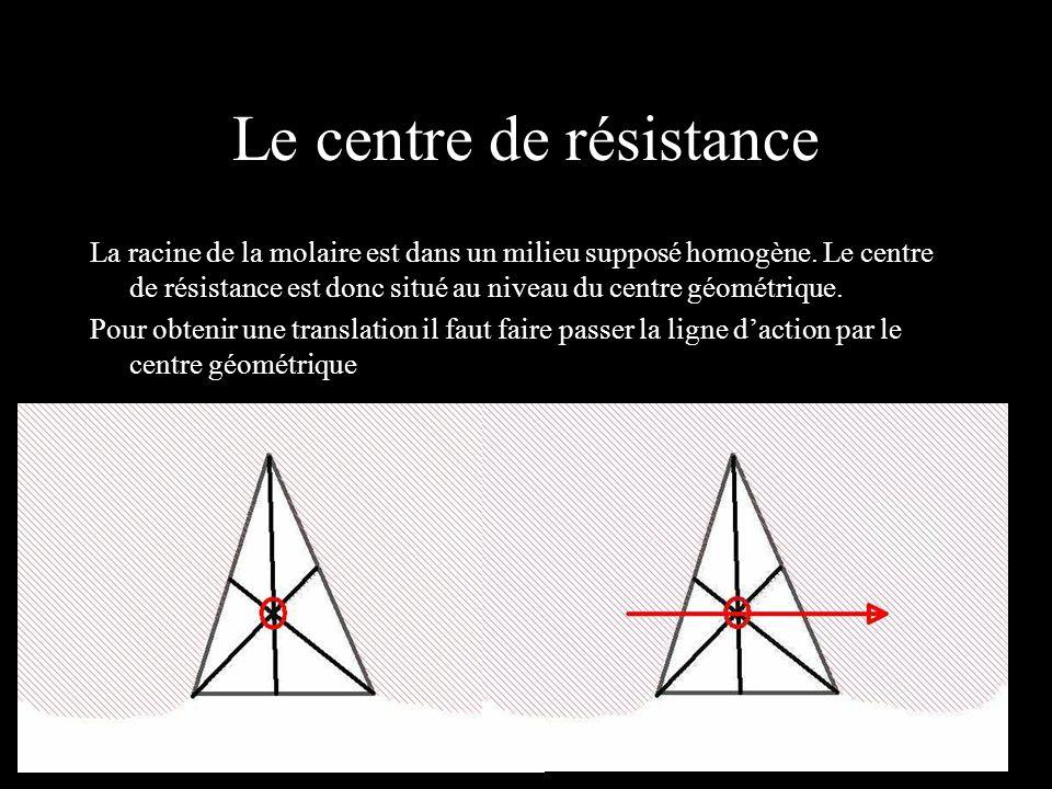 Le centre de résistance