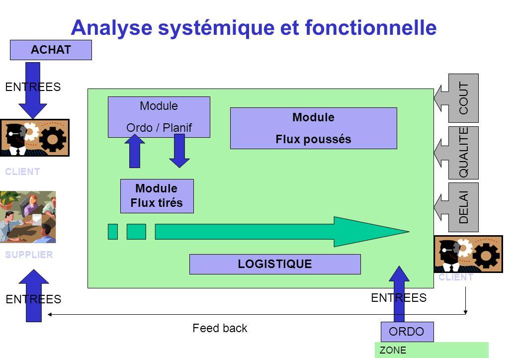 Analyse systémique et fonctionnelle