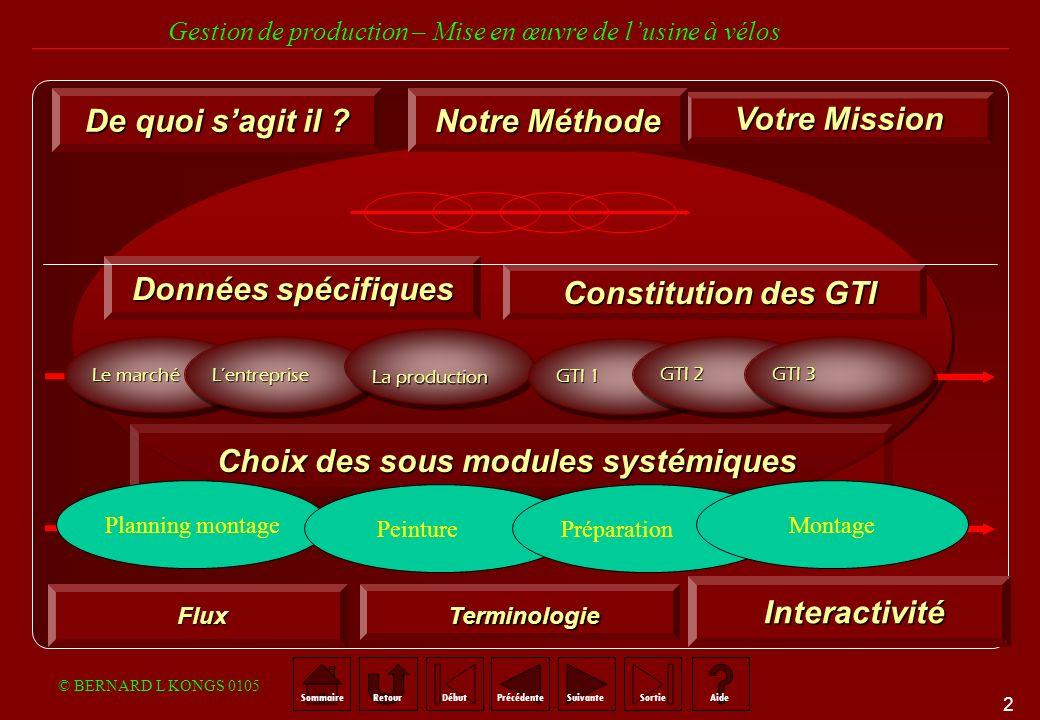 Choix des sous modules systémiques