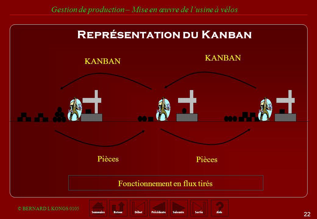 Représentation du Kanban