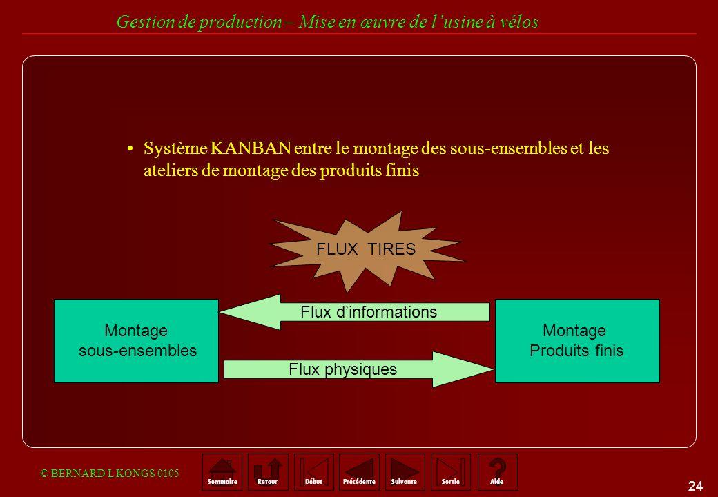 Système KANBAN entre le montage des sous-ensembles et les ateliers de montage des produits finis.