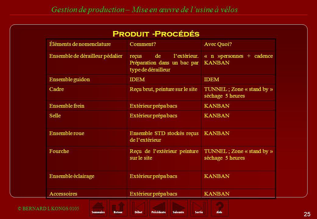 Produit -Procédés Éléments de nomenclature Comment Avec Quoi