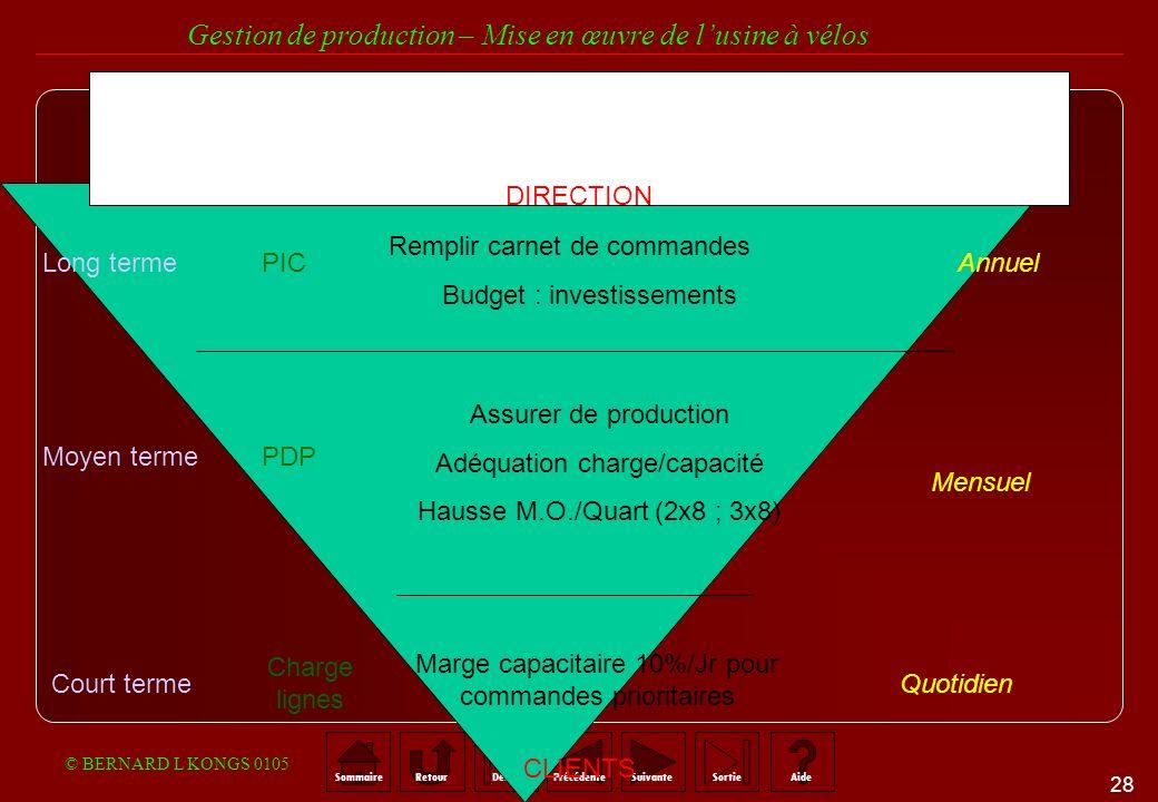 2.Horizon de production et réactivité système