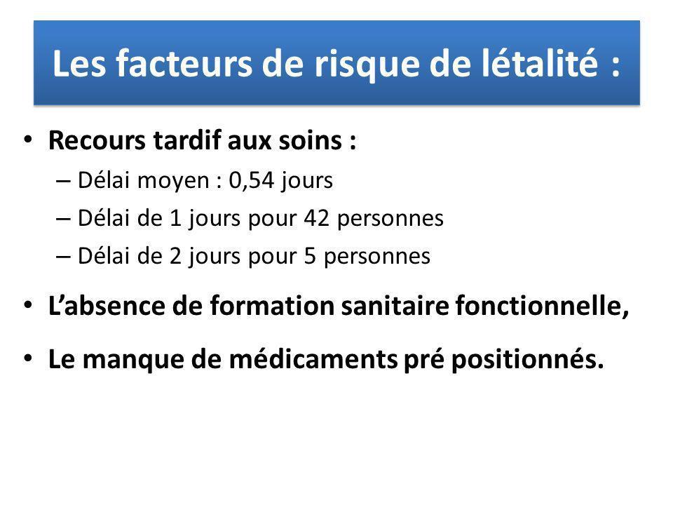 Les facteurs de risque de létalité :