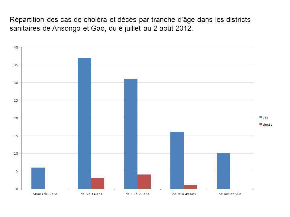 Répartition des cas de choléra et décès par tranche d'âge dans les districts sanitaires de Ansongo et Gao, du é juillet au 2 août 2012.