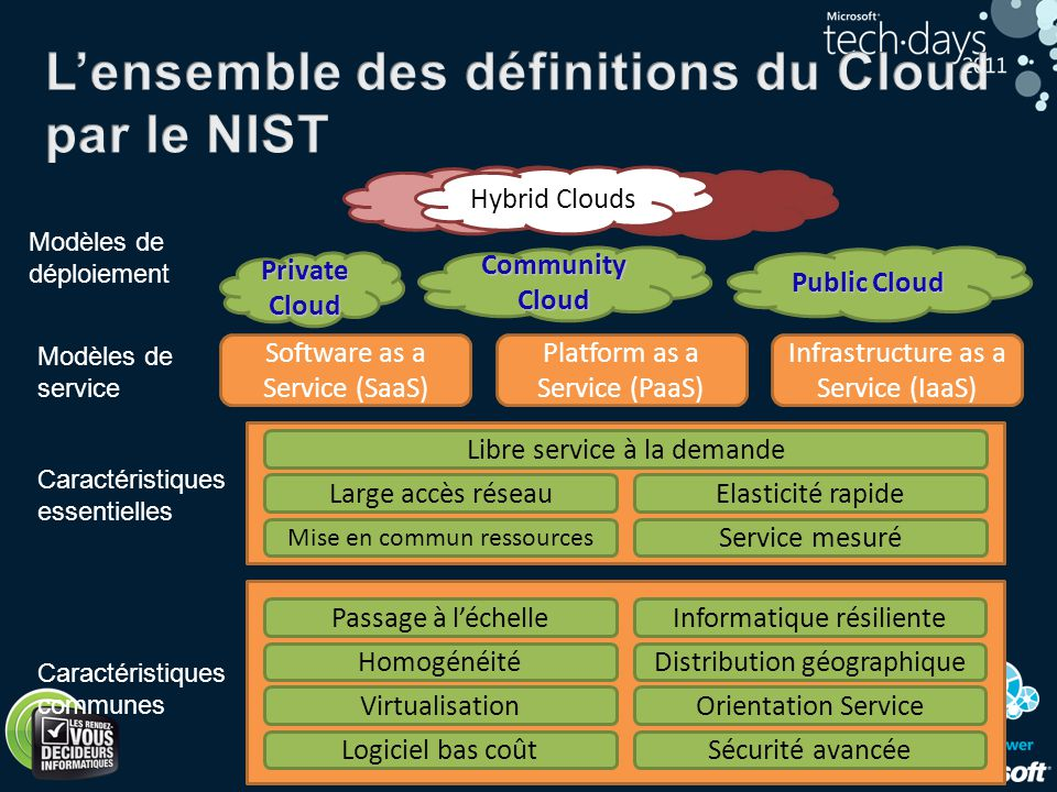 L'ensemble des définitions du Cloud par le NIST