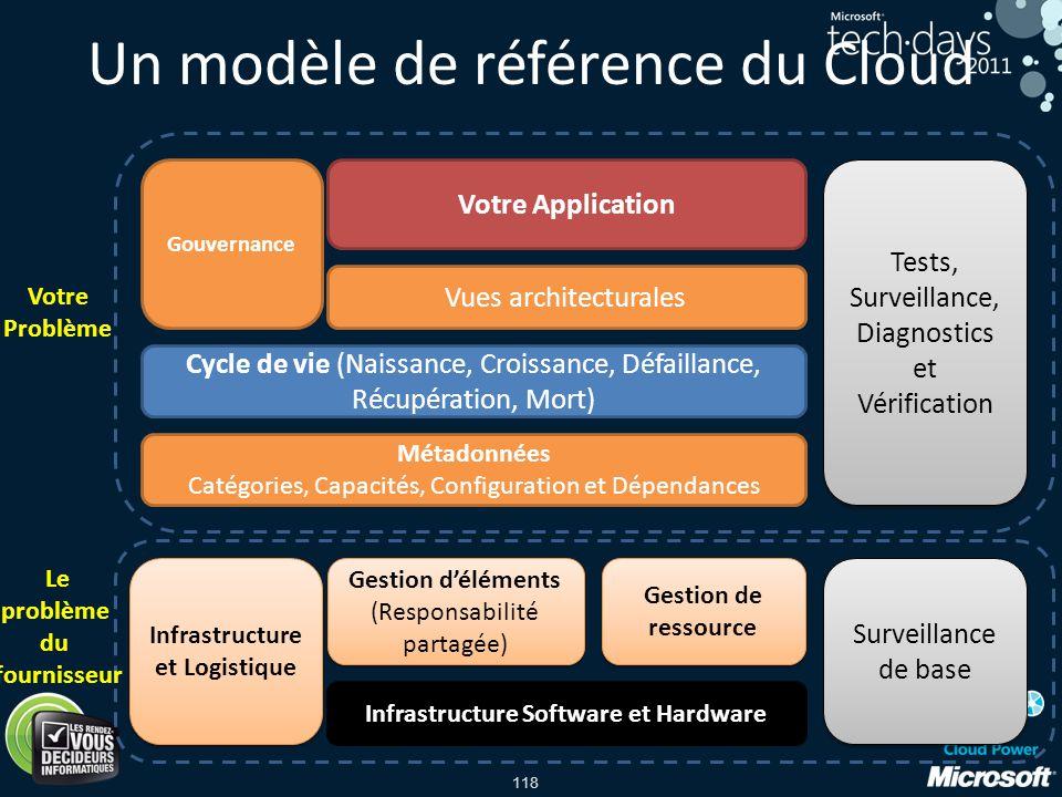Un modèle de référence du Cloud
