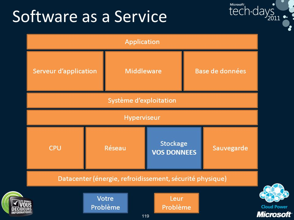 Software as a Service Application Serveur d'application Middleware