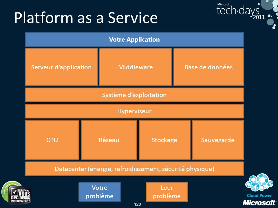 Platform as a Service Votre Application Serveur d'application