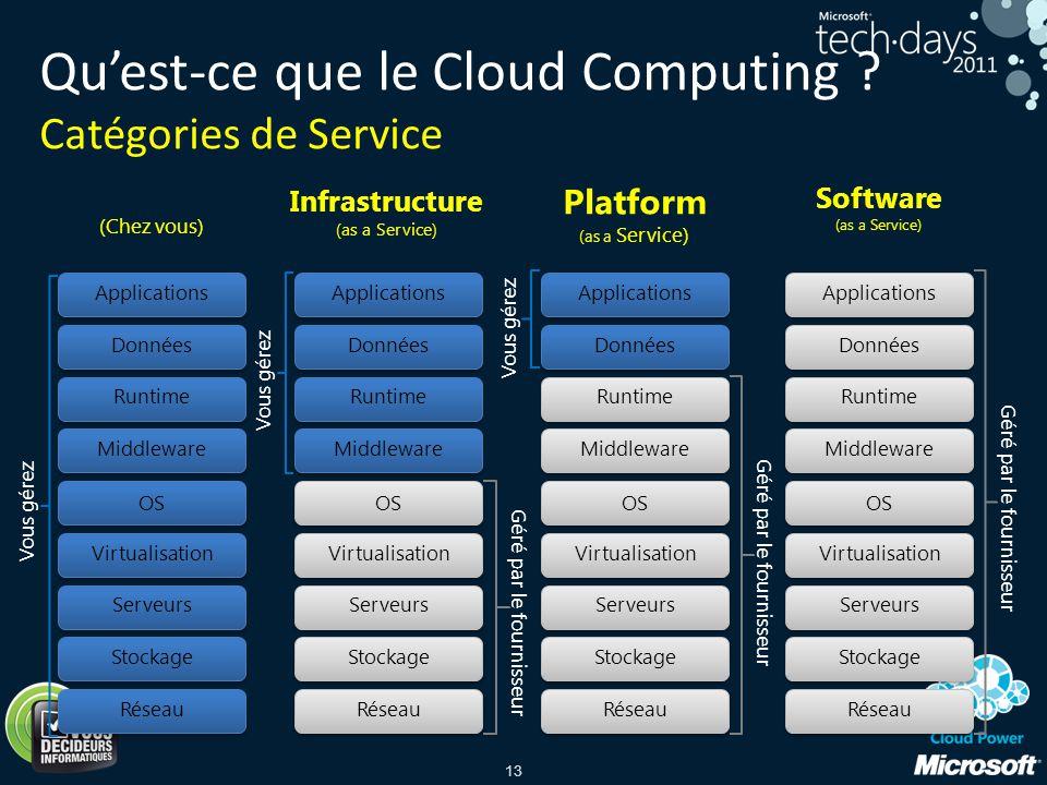 Qu'est-ce que le Cloud Computing Catégories de Service
