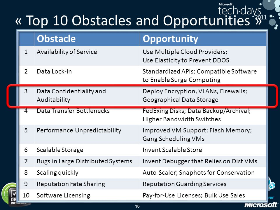 « Top 10 Obstacles and Opportunities »