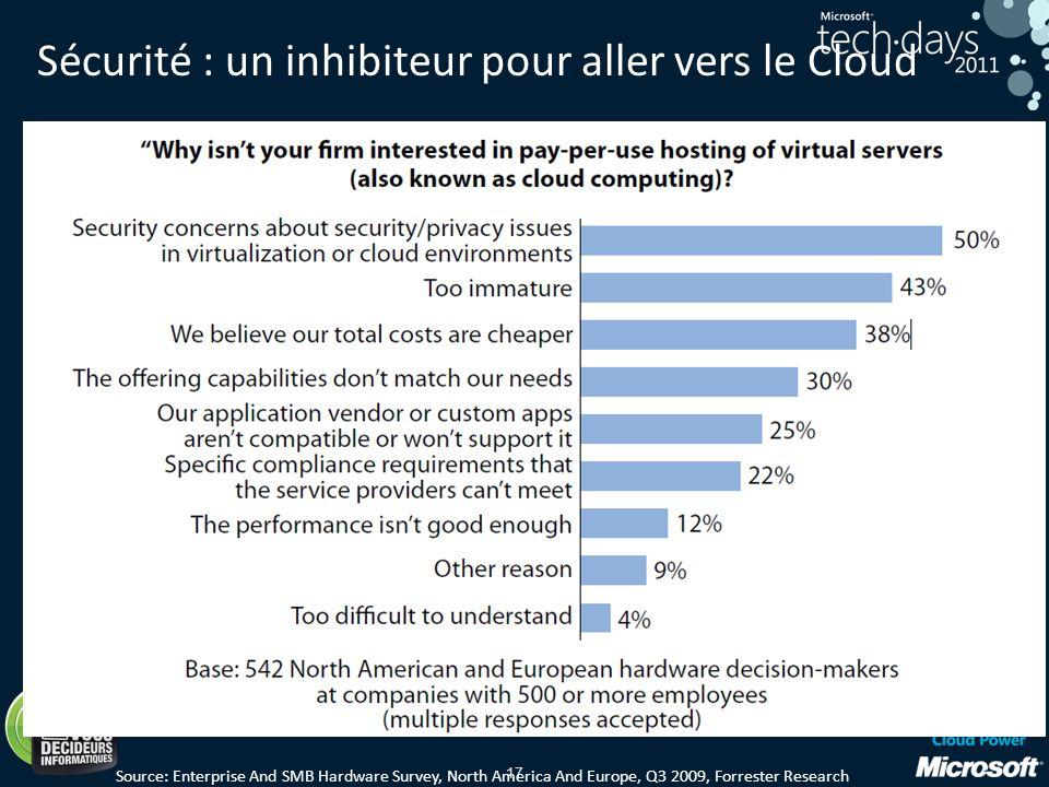 Sécurité : un inhibiteur pour aller vers le Cloud