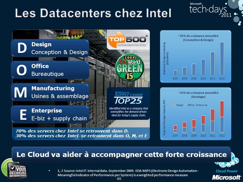 Les Datacenters chez Intel