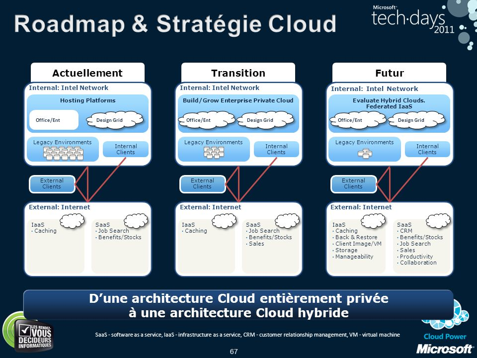 Roadmap & Stratégie Cloud