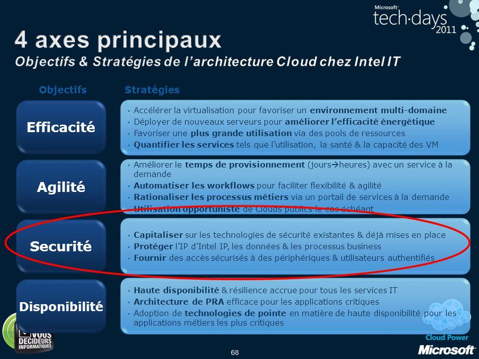 4 axes principaux Objectifs & Stratégies de l'architecture Cloud chez Intel IT
