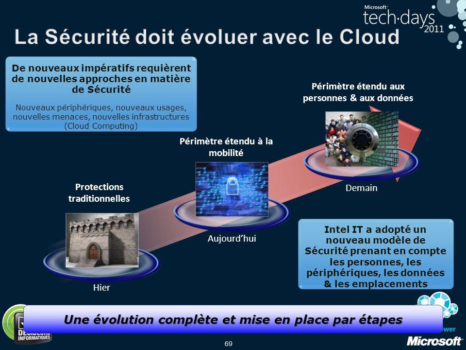 La Sécurité doit évoluer avec le Cloud