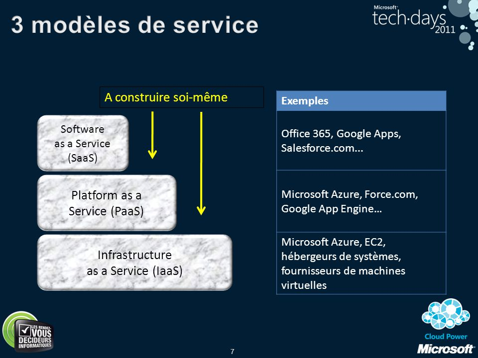 3 modèles de service A construire soi-même Platform as a