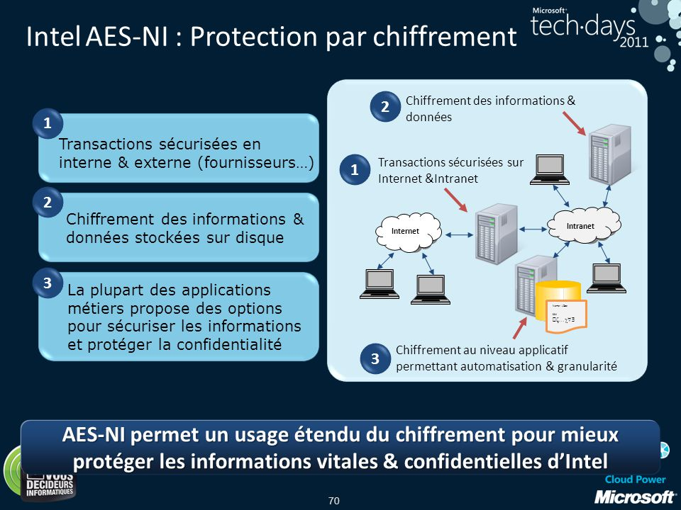 Intel AES-NI : Protection par chiffrement