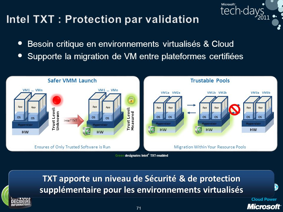 Intel TXT : Protection par validation
