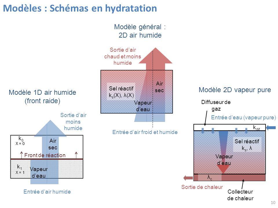 Modèles : Schémas en hydratation